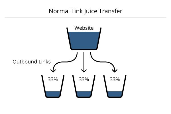 The Flow of Link Juice-03