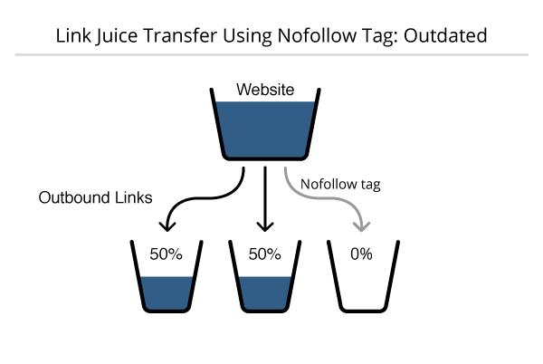 The Flow of Link Juice-04