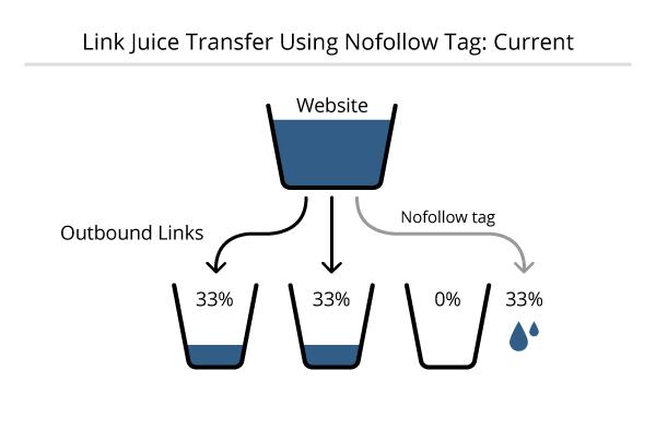 The Flow of Link Juice-05